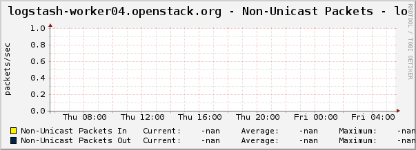 logstash-worker04.openstack.org - Non-Unicast Packets - lo