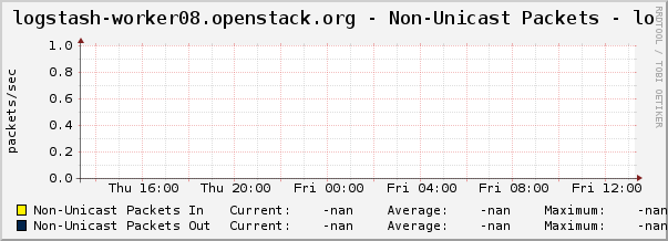 logstash-worker08.openstack.org - Non-Unicast Packets - lo