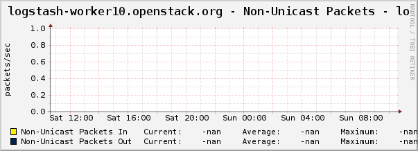 logstash-worker10.openstack.org - Non-Unicast Packets - lo