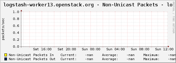 logstash-worker13.openstack.org - Non-Unicast Packets - lo