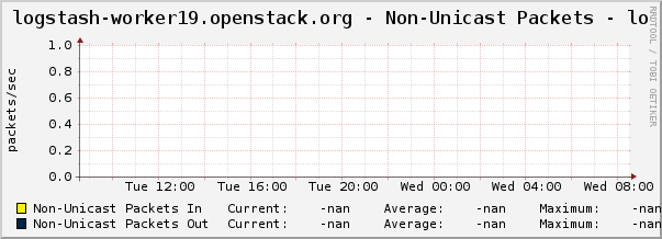 logstash-worker19.openstack.org - Non-Unicast Packets - lo