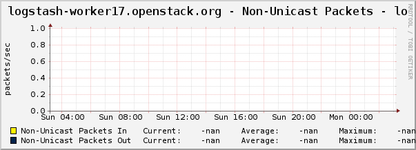 logstash-worker17.openstack.org - Non-Unicast Packets - lo