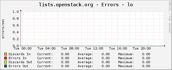 lists.openstack.org - Errors - lo