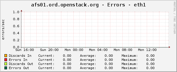 afs01.ord.openstack.org - Errors - eth1