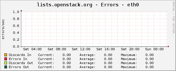 lists.openstack.org - Errors - eth0