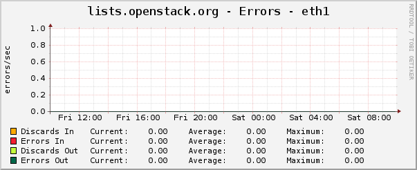 lists.openstack.org - Errors - eth1