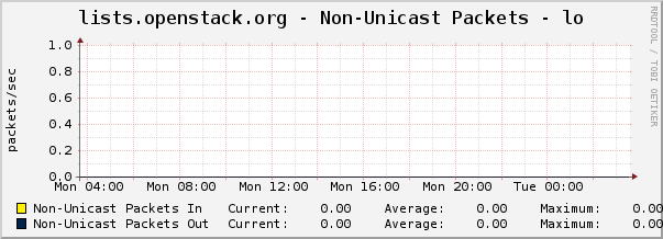 lists.openstack.org - Non-Unicast Packets - lo