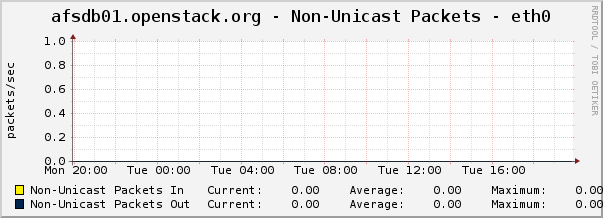 afsdb01.openstack.org - Non-Unicast Packets - eth0