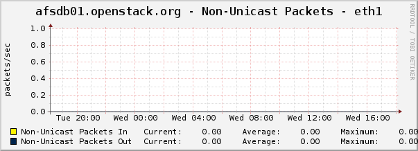 afsdb01.openstack.org - Non-Unicast Packets - eth1