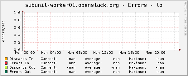subunit-worker01.openstack.org - Errors - lo