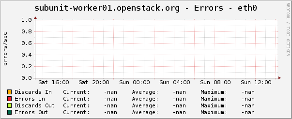 subunit-worker01.openstack.org - Errors - eth0
