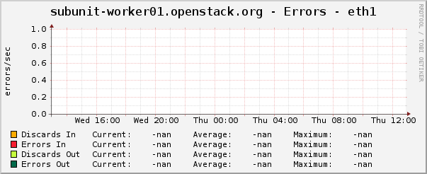 subunit-worker01.openstack.org - Errors - eth1