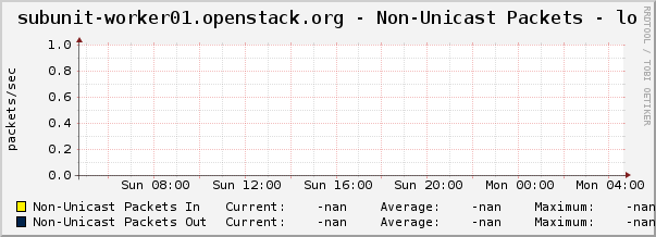 subunit-worker01.openstack.org - Non-Unicast Packets - lo