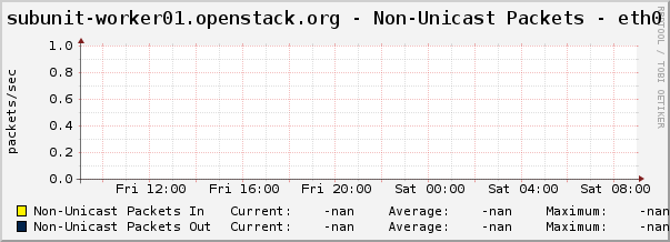 subunit-worker01.openstack.org - Non-Unicast Packets - eth0
