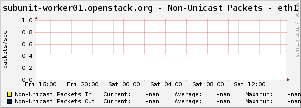 subunit-worker01.openstack.org - Non-Unicast Packets - eth1