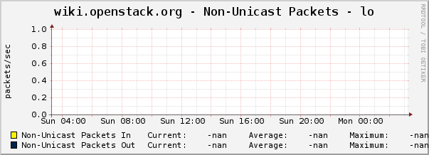 wiki.openstack.org - Non-Unicast Packets - lo
