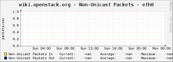 wiki.openstack.org - Non-Unicast Packets - eth0