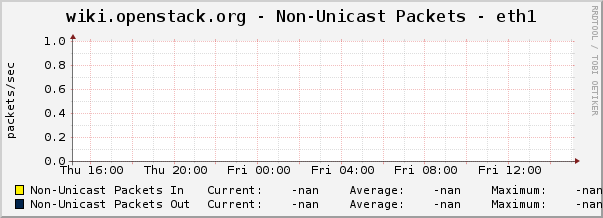 wiki.openstack.org - Non-Unicast Packets - eth1
