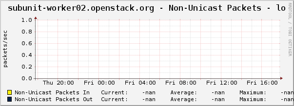 subunit-worker02.openstack.org - Non-Unicast Packets - lo